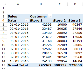 Heat Map in Excel - Pivot Table Data