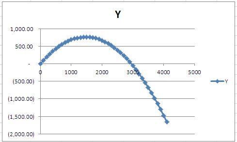 how to put y axis on right side excel