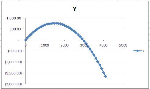 Plotting Trajectory Of Projectile - Sheetzoom Excel Tutorials