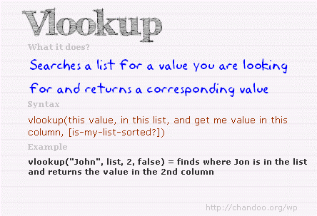 VLOOKUP formula - Syntax, explanation & example