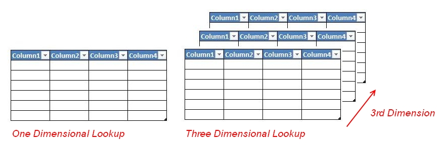 When We Do Simple Two Dimensional Lookup We Are Actually Working On A  Single Table, But When We Go For Three Dimensions We Have Number Of Tables  In Line For ...