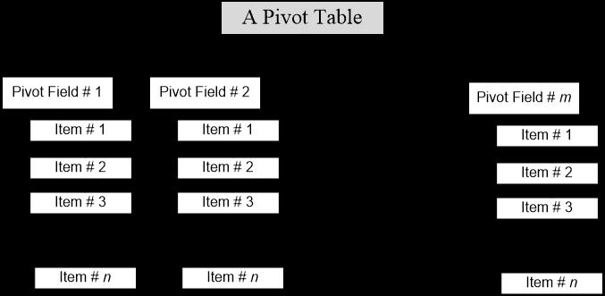 "Using ""Calculated Items"" For Analyzing A Pivot Table - Sheetzoom"